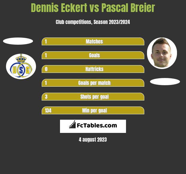 Dennis Eckert vs Pascal Breier h2h player stats