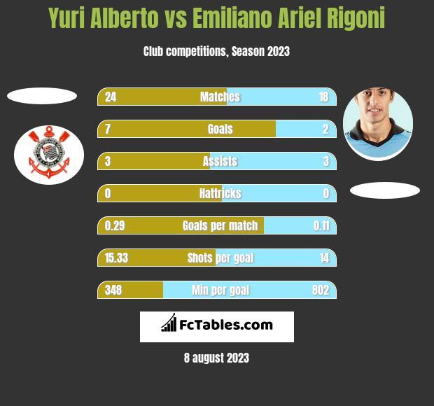 Yuri Alberto vs Emiliano Ariel Rigoni h2h player stats