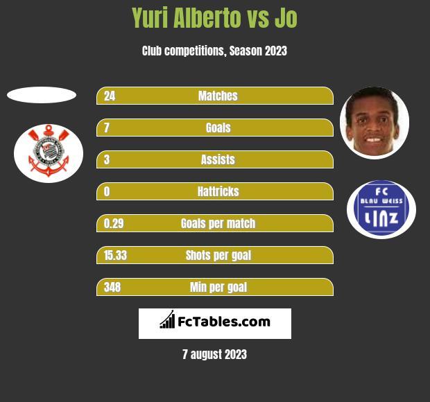 Yuri Alberto vs Jo h2h player stats