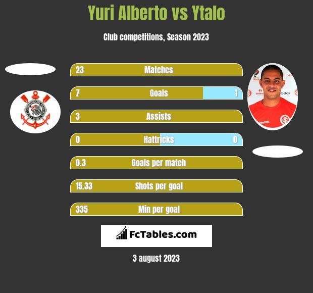 Yuri Alberto vs Ytalo h2h player stats