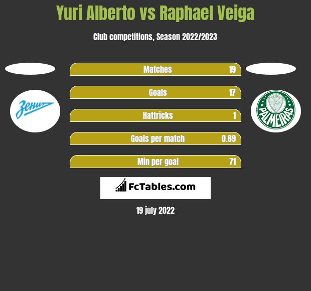 Yuri Alberto vs Raphael Veiga h2h player stats