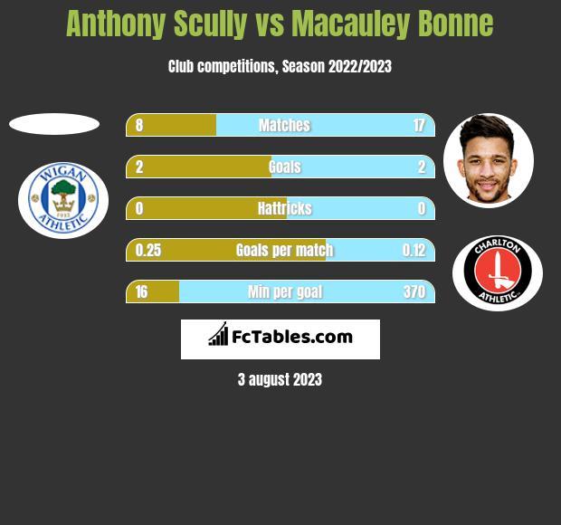 Anthony Scully vs Macauley Bonne h2h player stats