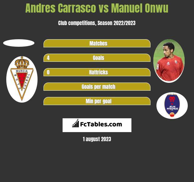 Andres Carrasco vs Manuel Onwu h2h player stats