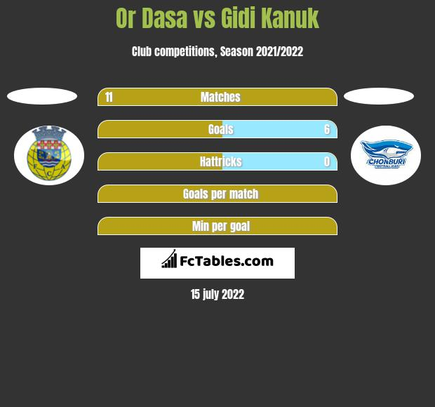 Or Dasa vs Gidi Kanuk h2h player stats