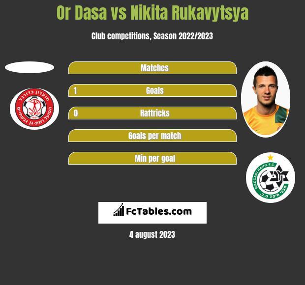 Or Dasa vs Nikita Rukavytsya h2h player stats