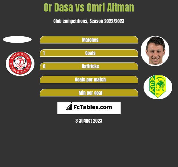Or Dasa vs Omri Altman h2h player stats