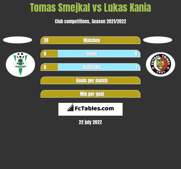 Tomas Smejkal vs Lukas Kania h2h player stats