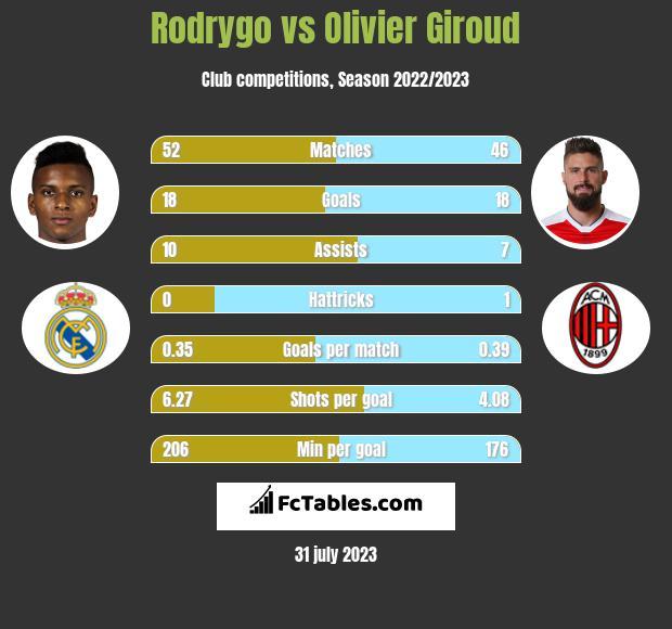 Rodrygo vs Olivier Giroud h2h player stats
