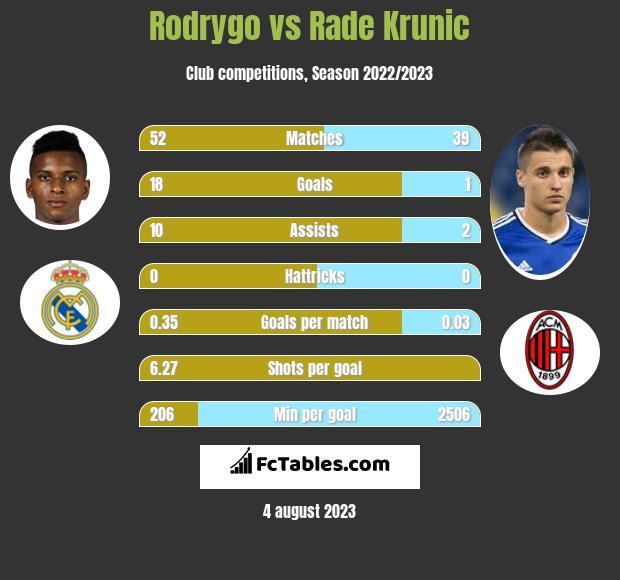 Rodrygo vs Rade Krunic h2h player stats