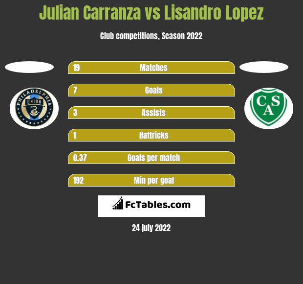 Julian Carranza vs Lisandro Lopez h2h player stats