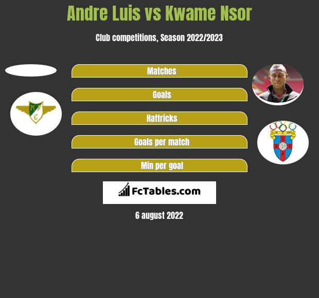 Andre Luis vs Kwame Nsor h2h player stats