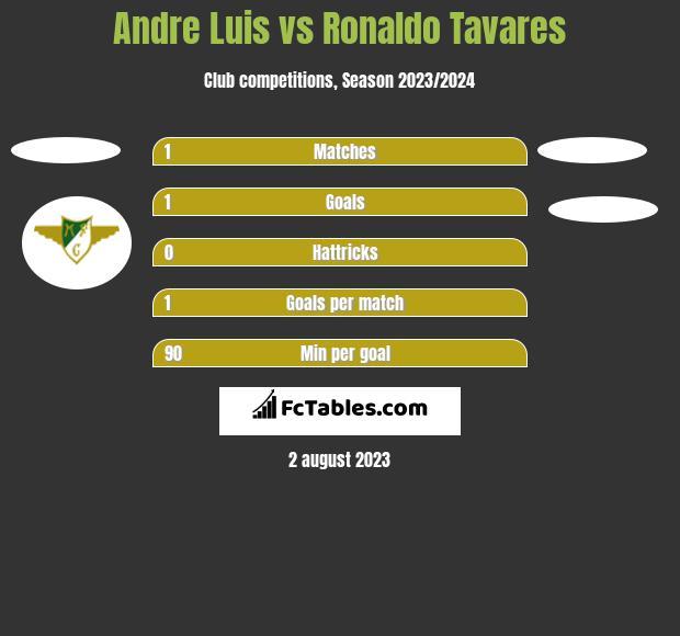 Andre Luis vs Ronaldo Tavares h2h player stats