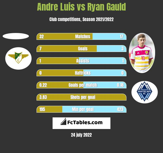 Andre Luis vs Ryan Gauld h2h player stats