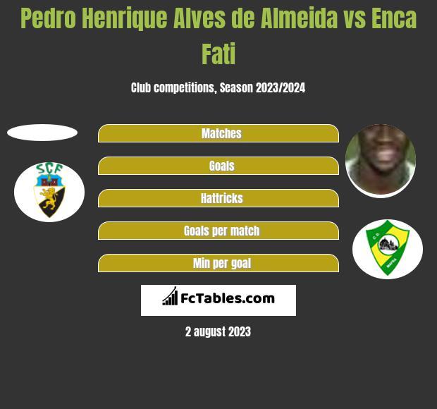 Pedro Henrique Alves de Almeida vs Enca Fati h2h player stats