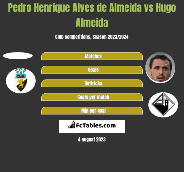 Pedro Henrique Alves de Almeida vs Hugo Almeida h2h player stats