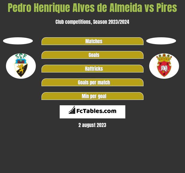 Pedro Henrique Alves de Almeida vs Pires h2h player stats