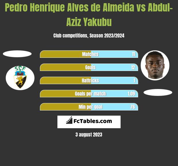 Pedro Henrique Alves de Almeida vs Abdul-Aziz Yakubu h2h player stats