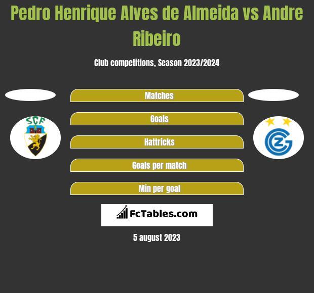 Pedro Henrique Alves de Almeida vs Andre Ribeiro h2h player stats