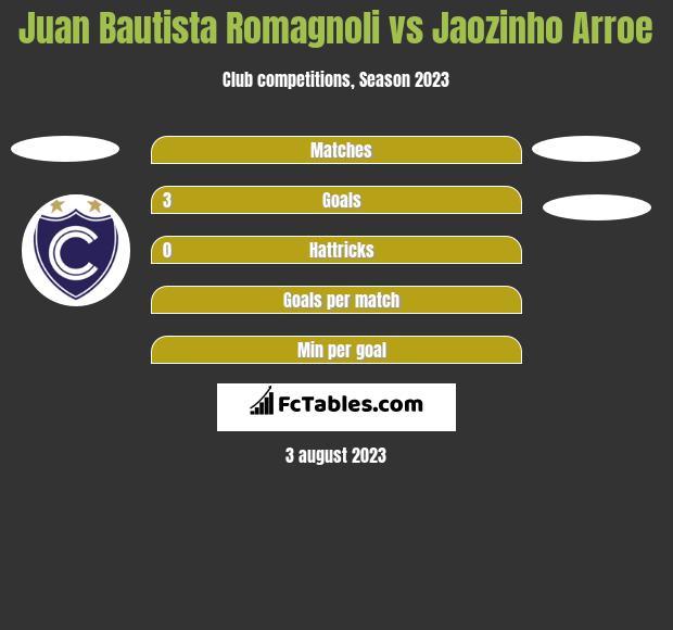 Juan Bautista Romagnoli vs Jaozinho Arroe h2h player stats