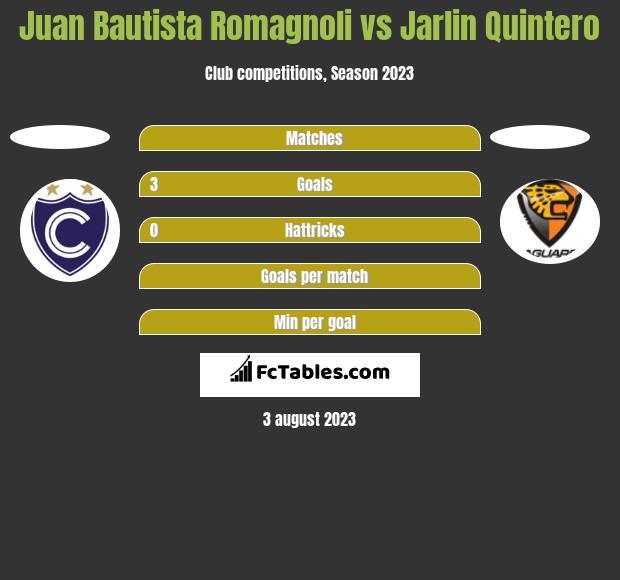 Juan Bautista Romagnoli vs Jarlin Quintero h2h player stats