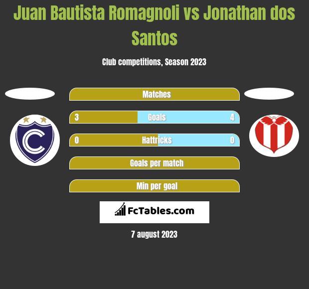Juan Bautista Romagnoli vs Jonathan dos Santos h2h player stats