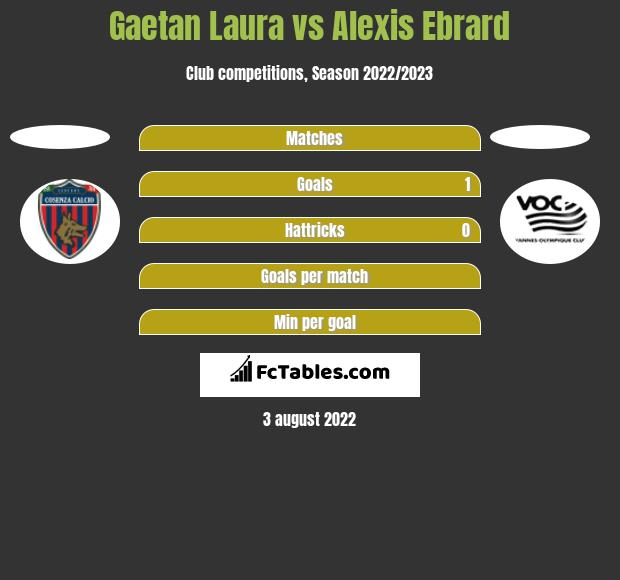 Gaetan Laura vs Alexis Ebrard h2h player stats