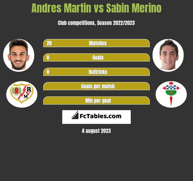 Andres Martin vs Sabin Merino h2h player stats