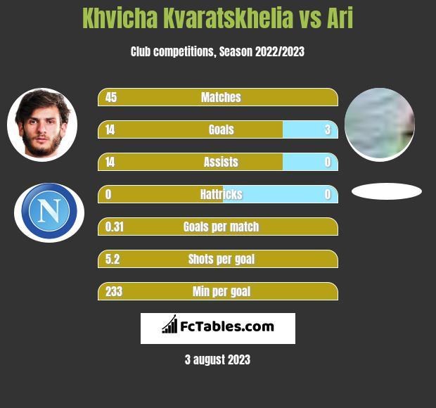 Khvicha Kvaratskhelia vs Ari h2h player stats