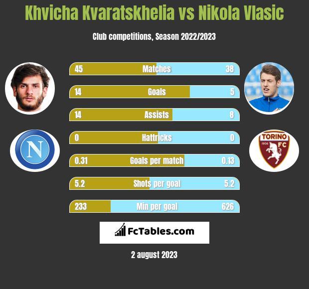 Khvicha Kvaratskhelia vs Nikola Vlasic h2h player stats