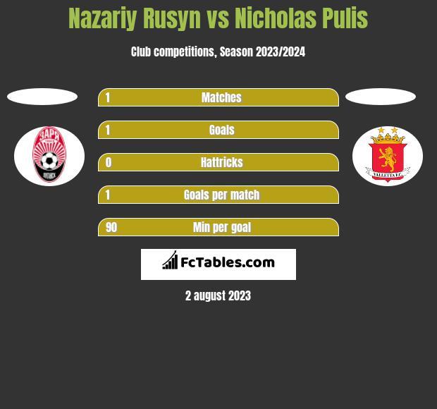Nazariy Rusyn vs Nicholas Pulis h2h player stats