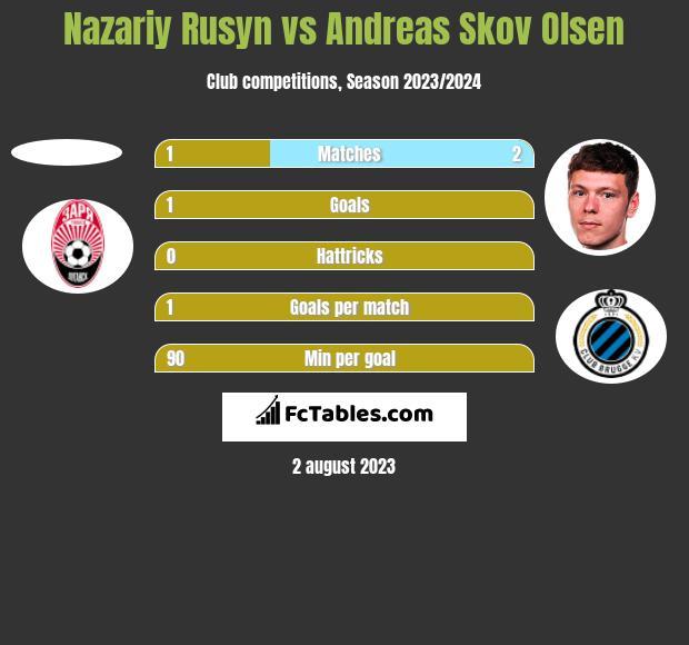 Nazariy Rusyn vs Andreas Skov Olsen h2h player stats