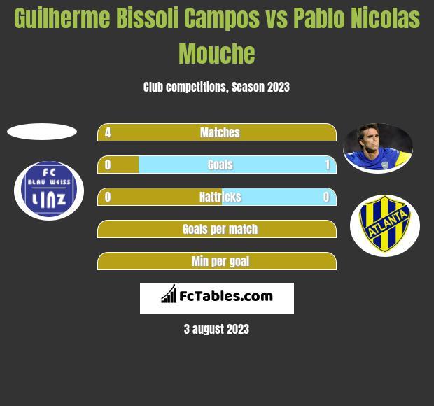 Guilherme Bissoli Campos vs Pablo Nicolas Mouche h2h player stats