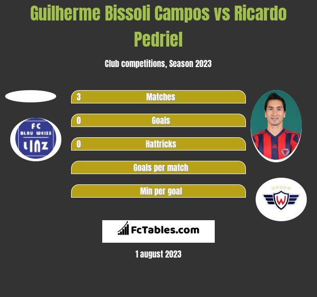 Guilherme Bissoli Campos vs Ricardo Pedriel h2h player stats