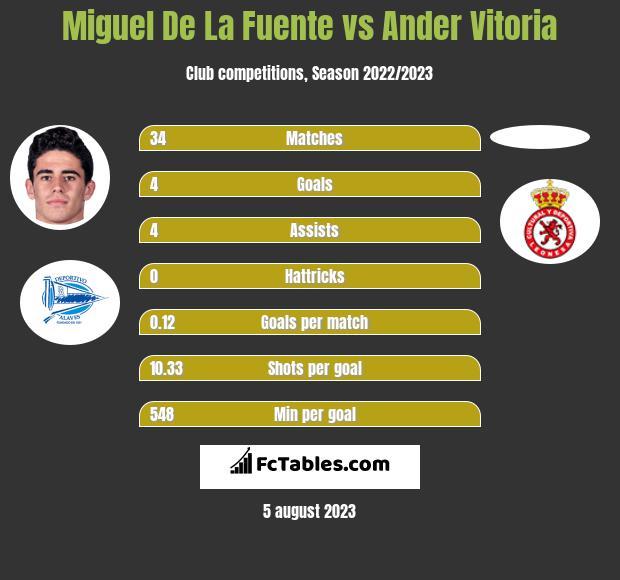 Miguel De La Fuente vs Ander Vitoria h2h player stats