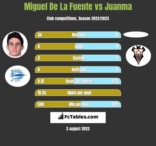 Miguel De La Fuente vs Juanma h2h player stats