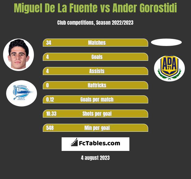 Miguel De La Fuente vs Ander Gorostidi h2h player stats