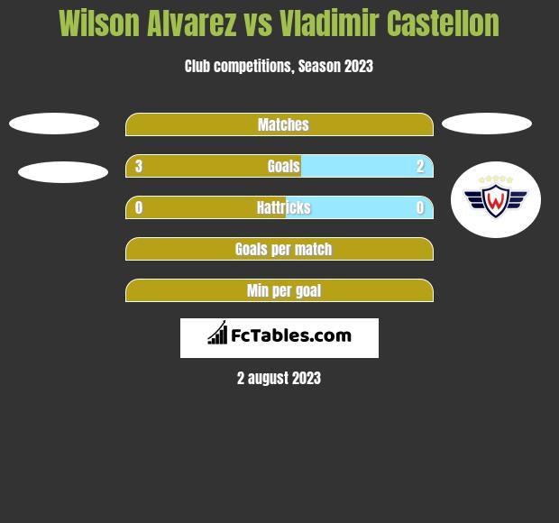 Wilson Alvarez vs Vladimir Castellon h2h player stats