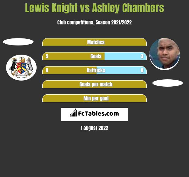 Lewis Knight vs Ashley Chambers h2h player stats