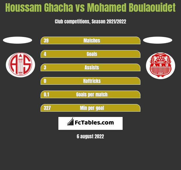 Houssam Ghacha vs Mohamed Boulaouidet h2h player stats