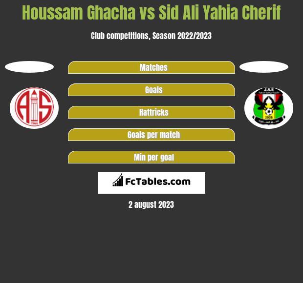 Houssam Ghacha vs Sid Ali Yahia Cherif h2h player stats