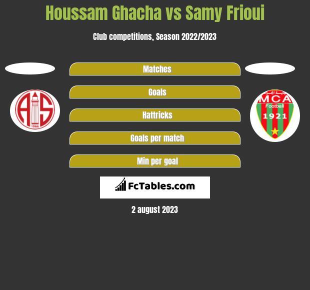 Houssam Ghacha vs Samy Frioui h2h player stats