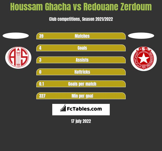 Houssam Ghacha vs Redouane Zerdoum h2h player stats