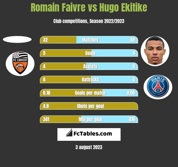 Romain Faivre vs Hugo Ekitike h2h player stats
