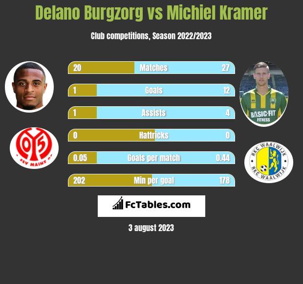 Delano Burgzorg vs Michiel Kramer h2h player stats