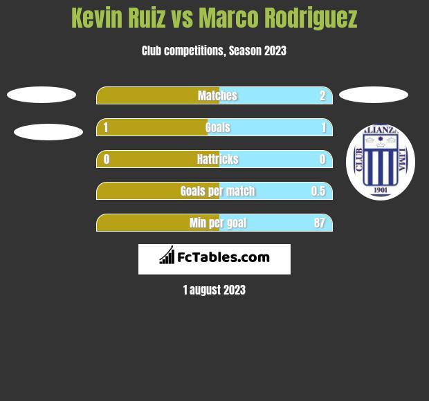 Kevin Ruiz vs Marco Rodriguez h2h player stats