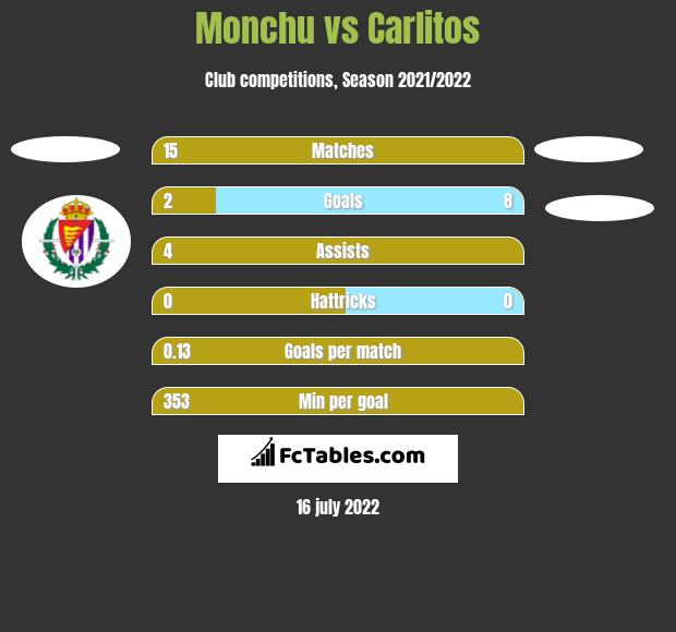 Monchu vs Carlitos h2h player stats