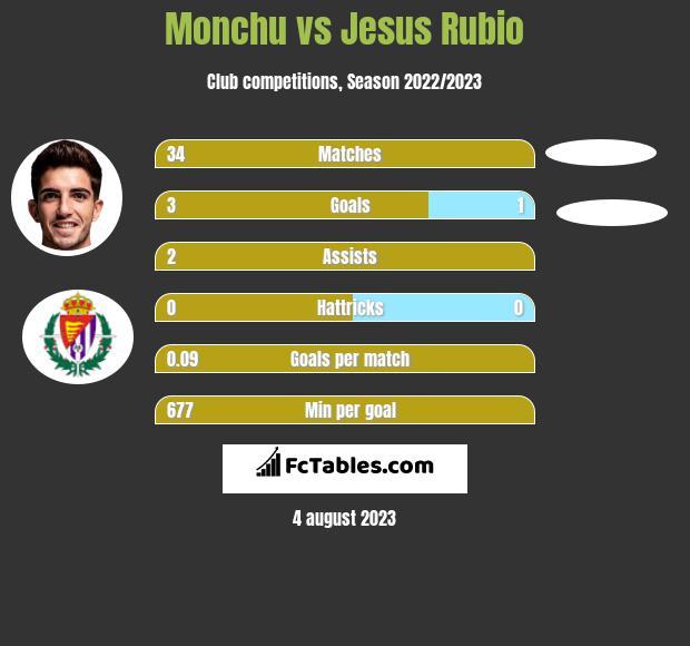 Monchu vs Jesus Rubio h2h player stats