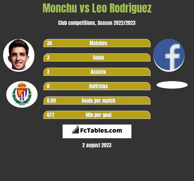 Monchu vs Leo Rodriguez h2h player stats