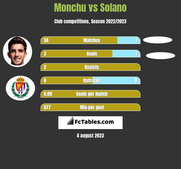 Monchu vs Solano h2h player stats