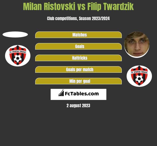 Milan Ristovski vs Filip Twardzik h2h player stats